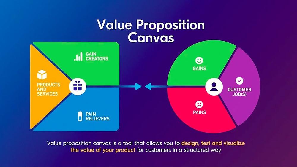 value proposition canvas adalah