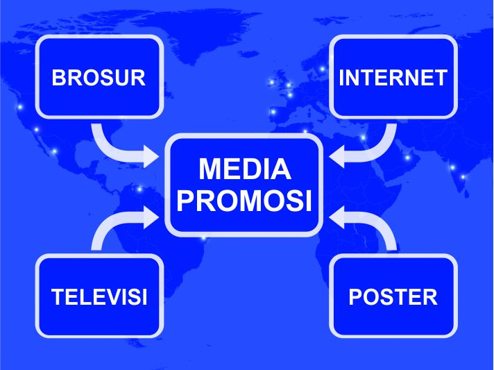 Jenis Media Promosi